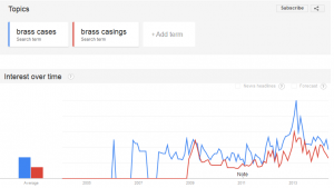 Brass Cases vs Brass Casings Popularity Over Time