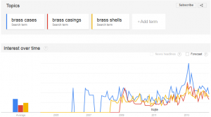 Brass Cases vs Brass Casings vs Brass Shells